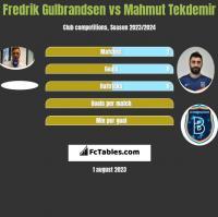Fredrik Gulbrandsen vs Mahmut Tekdemir h2h player stats