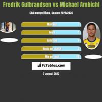 Fredrik Gulbrandsen vs Michael Ambichl h2h player stats