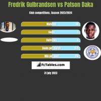 Fredrik Gulbrandsen vs Patson Daka h2h player stats