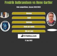 Fredrik Gulbrandsen vs Rene Gartler h2h player stats