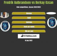 Fredrik Gulbrandsen vs Berkay Ozcan h2h player stats