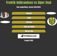 Fredrik Gulbrandsen vs Alper Onal h2h player stats