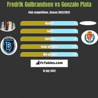 Fredrik Gulbrandsen vs Gonzalo Plata h2h player stats