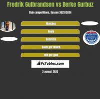 Fredrik Gulbrandsen vs Berke Gurbuz h2h player stats