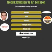 Fredrik Knudsen vs Ari Leifsson h2h player stats