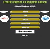 Fredrik Knudsen vs Benjamin Hansen h2h player stats