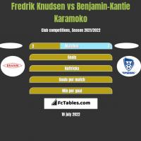 Fredrik Knudsen vs Benjamin-Kantie Karamoko h2h player stats
