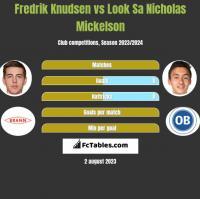 Fredrik Knudsen vs Look Sa Nicholas Mickelson h2h player stats