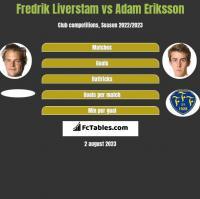 Fredrik Liverstam vs Adam Eriksson h2h player stats