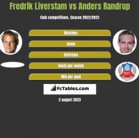Fredrik Liverstam vs Anders Randrup h2h player stats