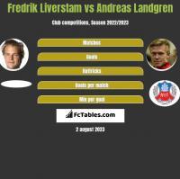 Fredrik Liverstam vs Andreas Landgren h2h player stats
