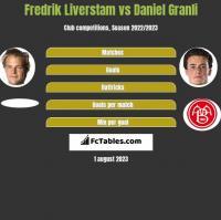 Fredrik Liverstam vs Daniel Granli h2h player stats