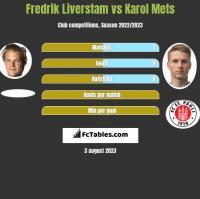 Fredrik Liverstam vs Karol Mets h2h player stats