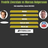 Fredrik Liverstam vs Marcus Holgersson h2h player stats