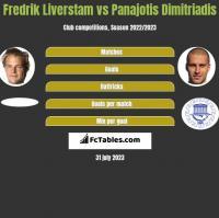 Fredrik Liverstam vs Panajotis Dimitriadis h2h player stats