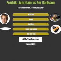 Fredrik Liverstam vs Per Karlsson h2h player stats