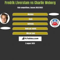 Fredrik Liverstam vs Charlie Weberg h2h player stats