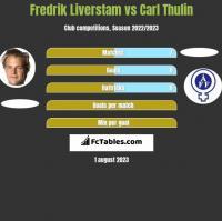 Fredrik Liverstam vs Carl Thulin h2h player stats
