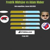 Fredrik Midtsjoe vs Adam Maher h2h player stats