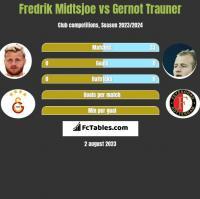 Fredrik Midtsjoe vs Gernot Trauner h2h player stats