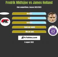 Fredrik Midtsjoe vs James Holland h2h player stats