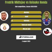 Fredrik Midtsjoe vs Keisuke Honda h2h player stats