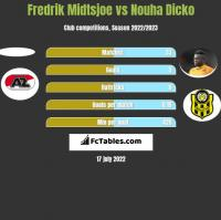 Fredrik Midtsjoe vs Nouha Dicko h2h player stats