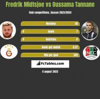 Fredrik Midtsjoe vs Oussama Tannane h2h player stats