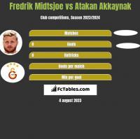 Fredrik Midtsjoe vs Atakan Akkaynak h2h player stats