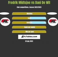 Fredrik Midtsjoe vs Dani De Wit h2h player stats