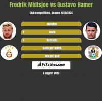 Fredrik Midtsjoe vs Gustavo Hamer h2h player stats
