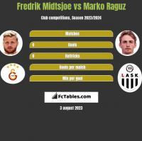 Fredrik Midtsjoe vs Marko Raguz h2h player stats