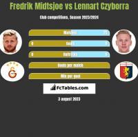 Fredrik Midtsjoe vs Lennart Czyborra h2h player stats