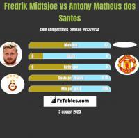 Fredrik Midtsjoe vs Antony Matheus dos Santos h2h player stats