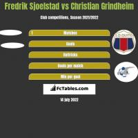 Fredrik Sjoelstad vs Christian Grindheim h2h player stats