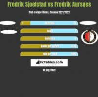 Fredrik Sjoelstad vs Fredrik Aursnes h2h player stats