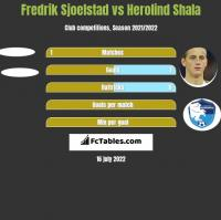 Fredrik Sjoelstad vs Herolind Shala h2h player stats