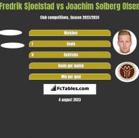 Fredrik Sjoelstad vs Joachim Solberg Olsen h2h player stats