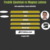 Fredrik Sjoelstad vs Magnus Lekven h2h player stats