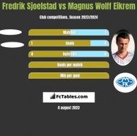 Fredrik Sjoelstad vs Magnus Wolff Eikrem h2h player stats