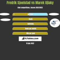 Fredrik Sjoelstad vs Marek Ujlaky h2h player stats