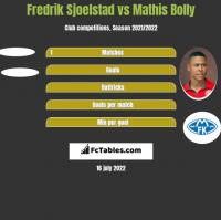 Fredrik Sjoelstad vs Mathis Bolly h2h player stats