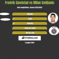 Fredrik Sjoelstad vs Milan Smiljanic h2h player stats