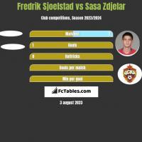 Fredrik Sjoelstad vs Sasa Zdjelar h2h player stats