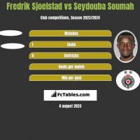 Fredrik Sjoelstad vs Seydouba Soumah h2h player stats