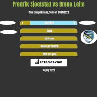 Fredrik Sjoelstad vs Bruno Leite h2h player stats