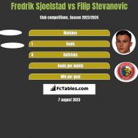 Fredrik Sjoelstad vs Filip Stevanovic h2h player stats