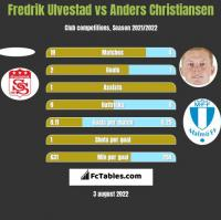 Fredrik Ulvestad vs Anders Christiansen h2h player stats