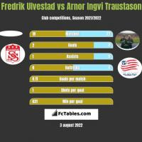 Fredrik Ulvestad vs Arnor Ingvi Traustason h2h player stats