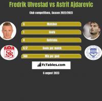 Fredrik Ulvestad vs Astrit Ajdarevic h2h player stats